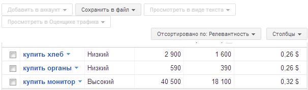 Стоимость клика в AdWords