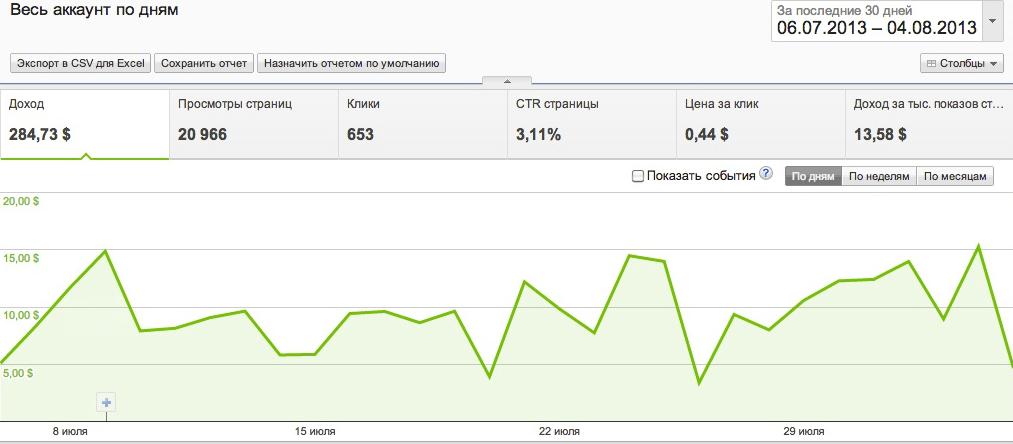 доходы сайта с AdSense