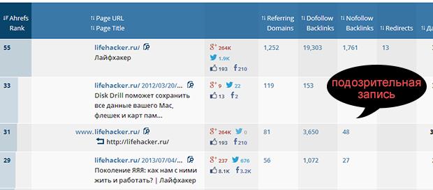 ahrefs - популярные страницы