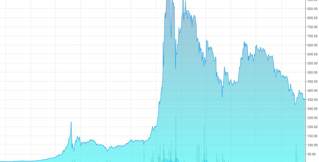 Как я потратил $12000 на биткоинах и ничего не заработал